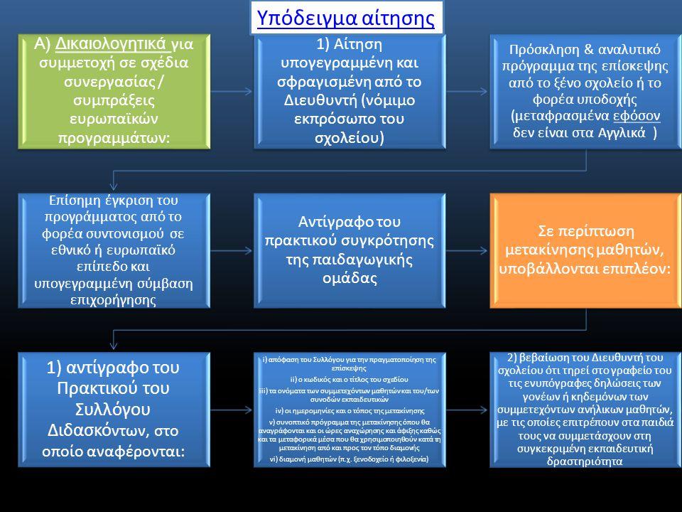 A) Δικαιολογητικά για συμμετοχή σε σχέδια συνεργασίας / συμπράξεις ευρωπαϊκών προγραμμάτων : 1) Αίτηση υπογεγραμμένη και σφραγισμένη από το Διευθυντή