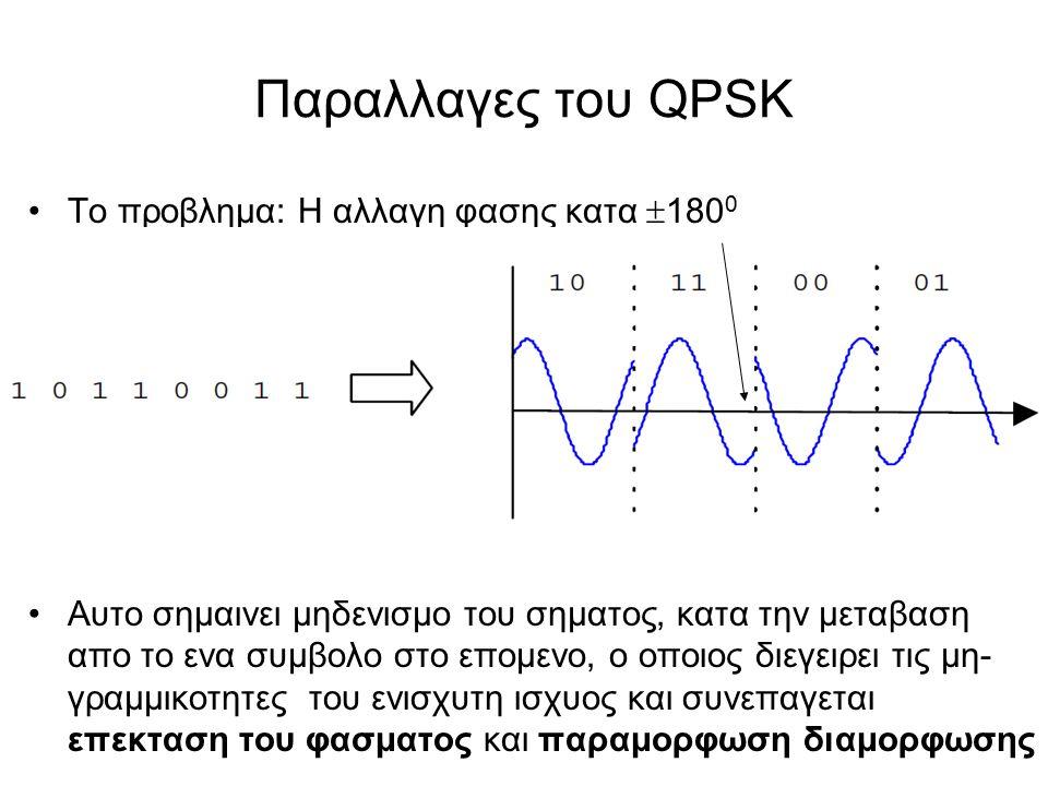 Παραλλαγες του QPSK To προβλημα: Η αλλαγη φασης κατα  180 0 Αυτο σημαινει μηδενισμο του σηματος, κατα την μεταβαση απο το ενα συμβολο στο επομενο, ο