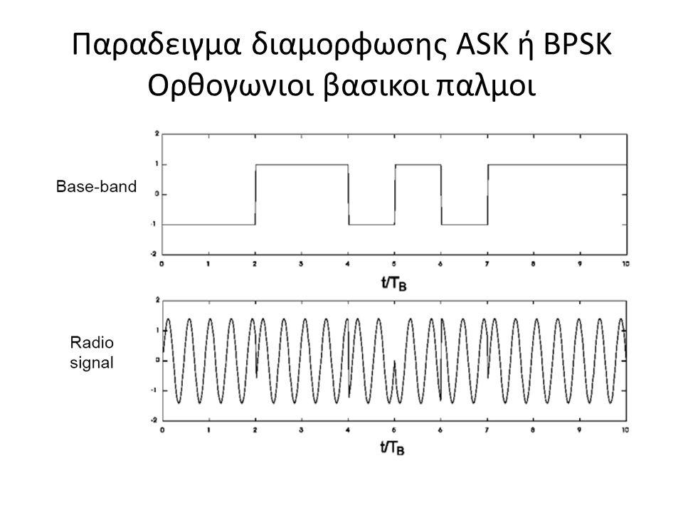 33  Αν ορισουμε  τοτε  και μπορουμε να γραψουμε,  Οι επιδοσεις του MSK είναι ιδιες με του QPSK και του OQPSK  Μια άλλη ερμηνεια του MSK:  Μπορει να δειχθει ότι το MSK ισοδυναμει με OQPSK το οποιου ο βασικος παλμος είναι της μορφης: