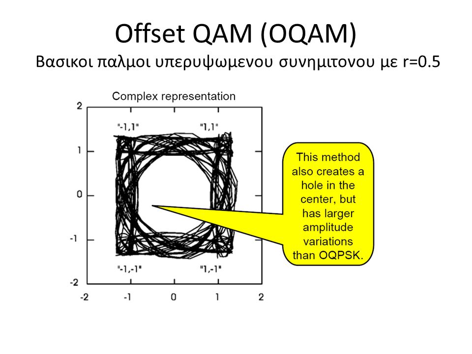 Offset QAM (OQAM) Bασικοι παλμοι υπερυψωμενου συνημιτονου με r=0.5