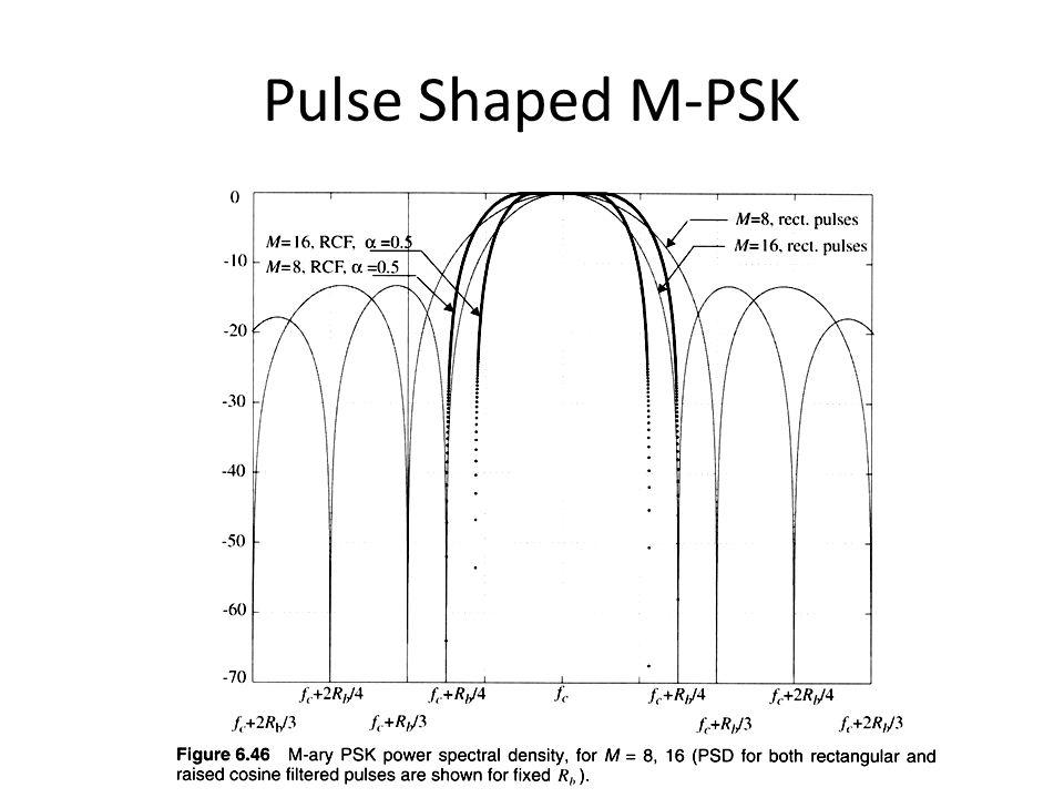 Pulse Shaped M-PSK
