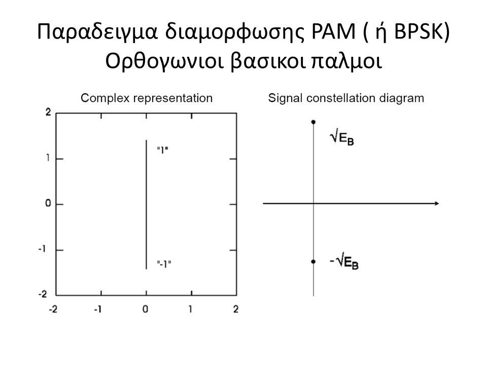 FSK: μερικοι ορισμοι ωαωα ω 0 =ω α -Δω ω 1 =ω α +Δω Δω=2πΔF ω α =Νοητη συχνοτητα φεροντος οπου αποκλιση συχνοτητας απο την ω α
