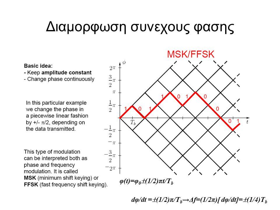 Διαμορφωση συνεχους φασης dφ/dt =  (1/2)π/T b →Δf=(1/2π)[ dφ/dt]=  (1/4)T b φ(t)=φ 0  (1/2)πt/T b
