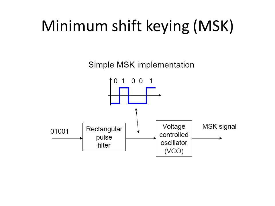 Minimum shift keying (MSK)