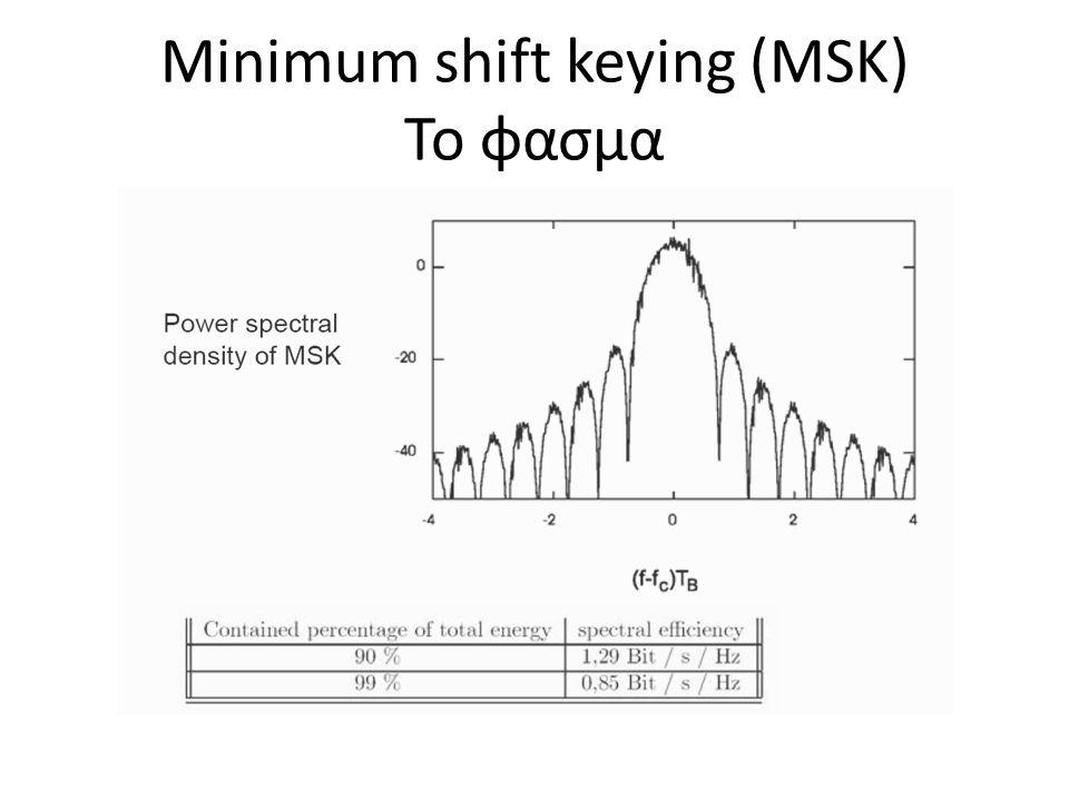 Minimum shift keying (MSK) Το φασμα