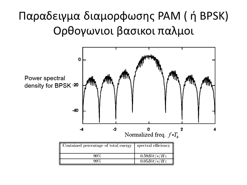 Παραδειγμα διαμορφωσης ΡΑΜ Βασικοι παλμοι υπερυψωμενου συνημιτονου