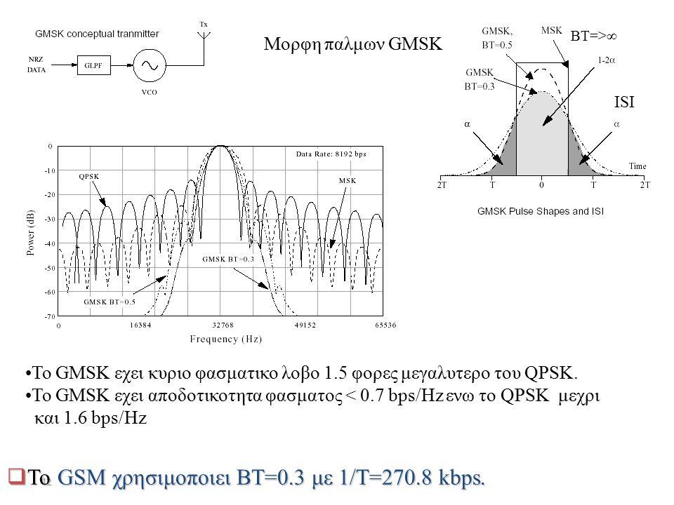 42  Το GSM χρησιμοποιει BT=0.3 με 1/T=270.8 kbps. Το GMSK εχει κυριο φασματικο λοβο 1.5 φορες μεγαλυτερο του QPSK. To GMSK εχει αποδοτικοτητα φασματο