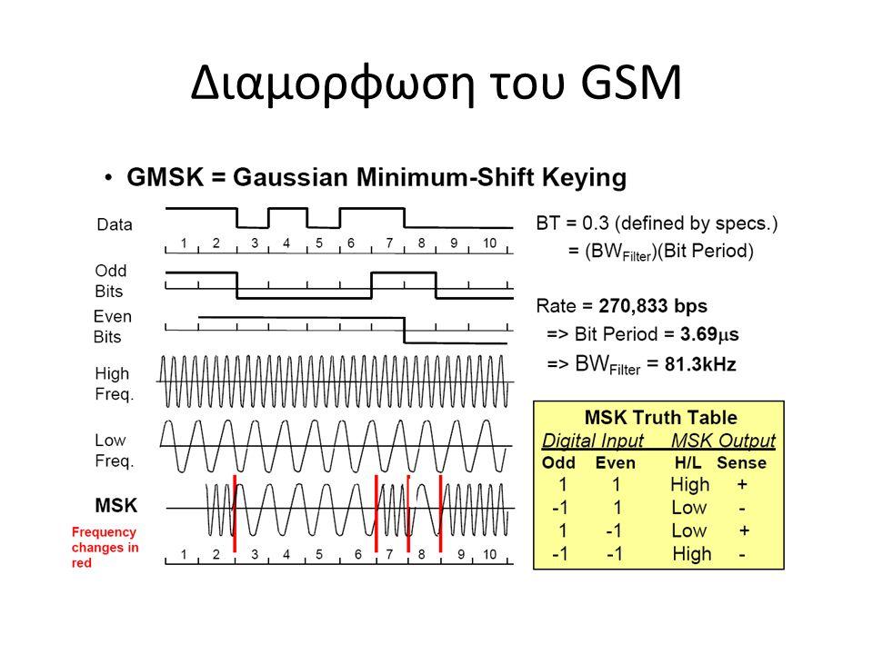 Διαμορφωση του GSM