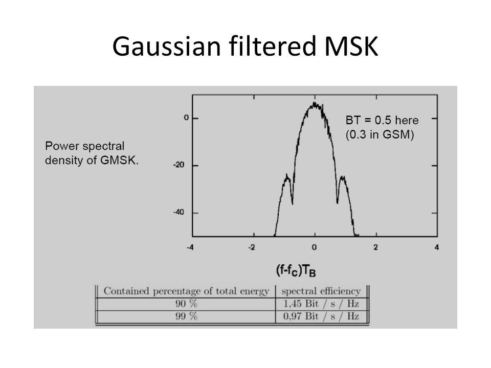 Gaussian filtered MSK