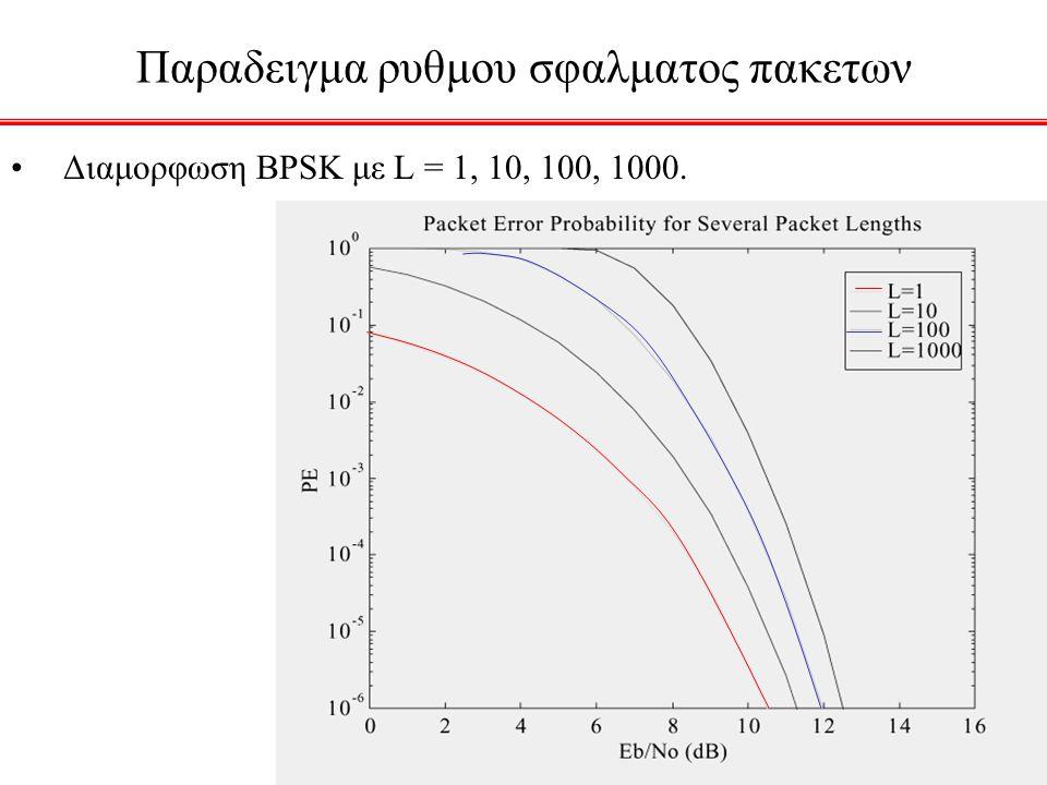 Παραδειγμα ρυθμου σφαλματος πακετων Διαμορφωση BPSK με L = 1, 10, 100, 1000.