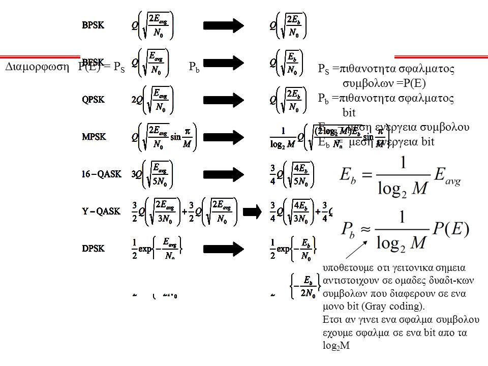 Διαμορφωση Ρ(Ε) = P S P b P S =πιθανοτητα σφαλματος συμβολων =P(E) P b =πιθανοτητα σφαλματος bit E avg = μεση ενεργεια συμβολου Ε b = μεση ενεργεια bi