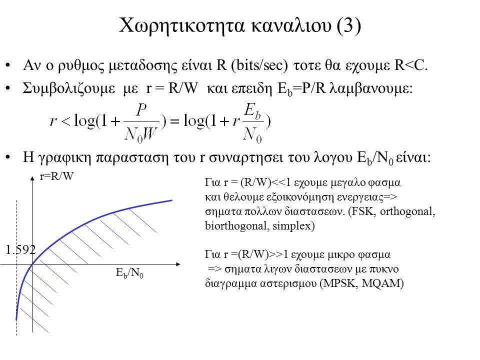 Χωρητικοτητα καναλιου (3) Αν ο ρυθμος μεταδοσης είναι R (bits/sec) τοτε θα εχουμε R<C. Συμβολιζουμε με r = R/W και επειδη Ε b =P/R λαμβανουμε: Η γραφι