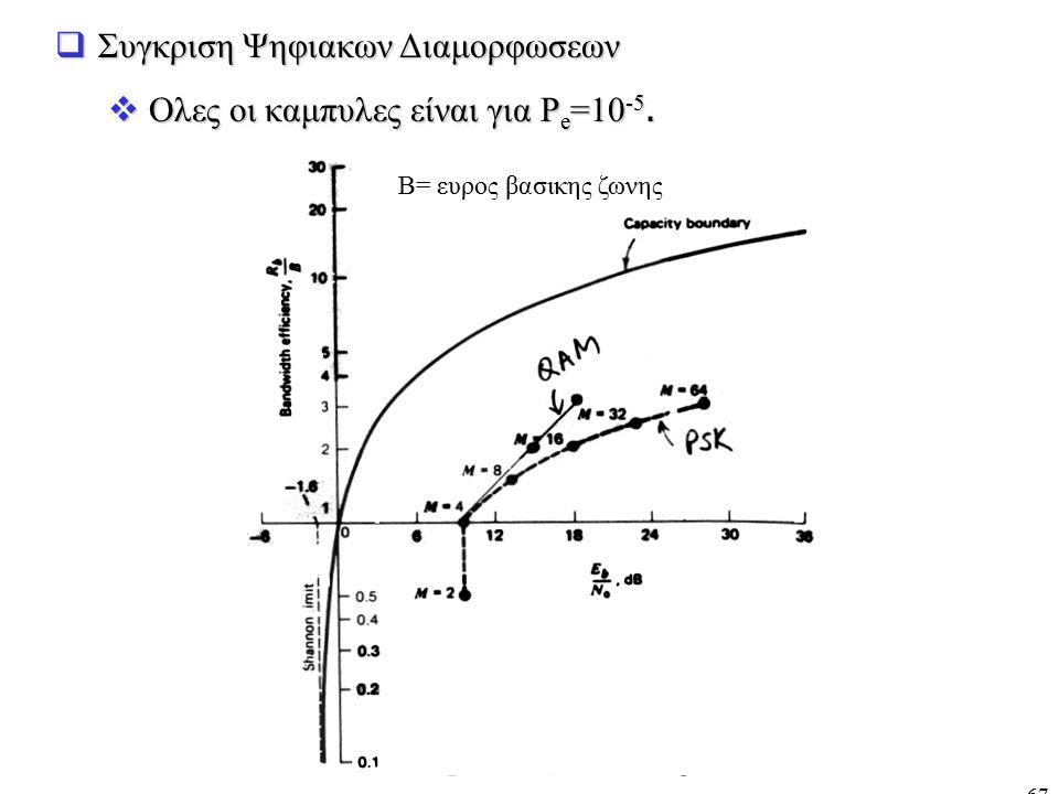 67  Συγκριση Ψηφιακων Διαμορφωσεων  Ολες οι καμπυλες είναι για P e =10 -5. B= ευρος βασικης ζωνης