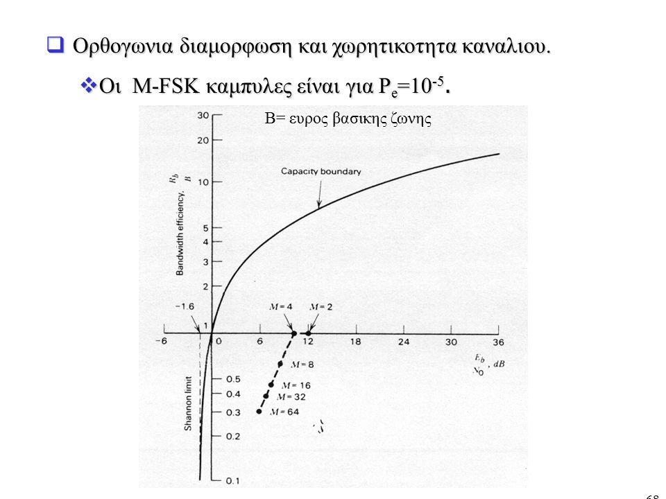 68  Ορθογωνια διαμορφωση και χωρητικοτητα καναλιου.  Οι M-FSK καμπυλες είναι για P e =10 -5. B= ευρος βασικης ζωνης