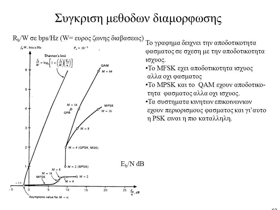 69 Συγκριση μεθοδων διαμορφωσης Το γραφημα δειχνει την αποδοτικοτητα φασματος σε σχεση με την αποδοτικοτητα ισχυος. Το MFSK εχει αποδοτικοτητα ισχυος