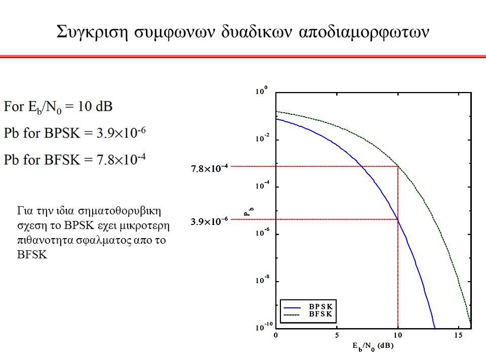 Συγκριση συμφωνων δυαδικων αποδιαμορφωτων Για την ιδια σηματοθορυβικη σχεση το BPSK εχει μικροτερη πιθανοτητα σφαλματος απο το BFSK