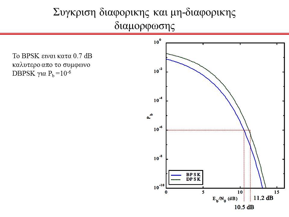 Συγκριση διαφορικης και μη-διαφορικης διαμορφωσης Το BPSK ειναι κατα 0.7 dB καλυτερο απο το συμφωνο DΒPSK για P b =10 -6
