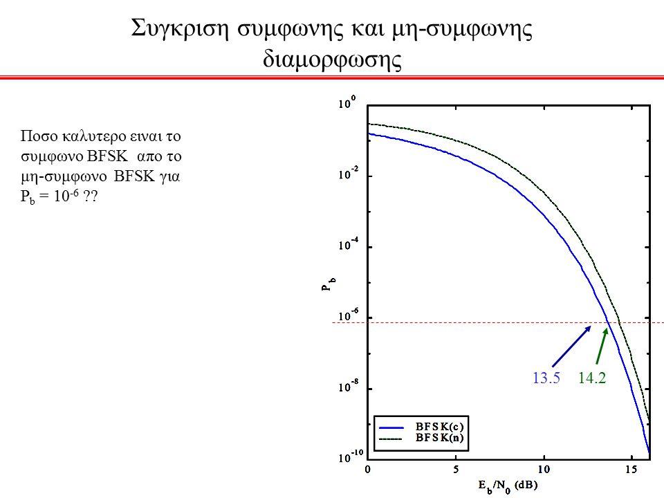Συγκριση συμφωνης και μη-συμφωνης διαμορφωσης Ποσο καλυτερο ειναι το συμφωνο BFSK απο το μη-συμφωνο BFSK για P b = 10 -6 ?? 13.5 14.2
