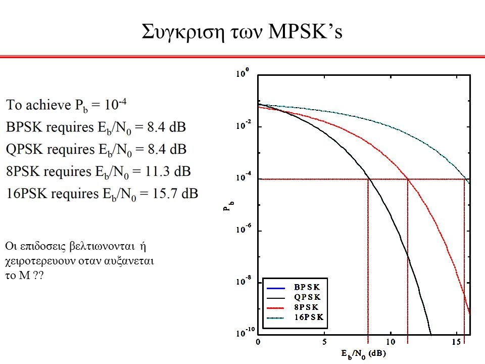 Συγκριση των MPSK's Οι επιδοσεις βελτιωνονται ή χειροτερευουν οταν αυξανεται το Μ ??