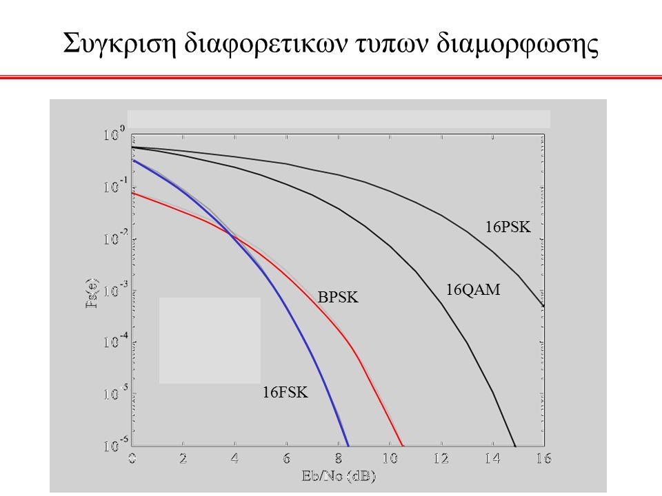 Συγκριση διαφορετικων τυπων διαμορφωσης BPSK 16FSK 16PSK 16QAM