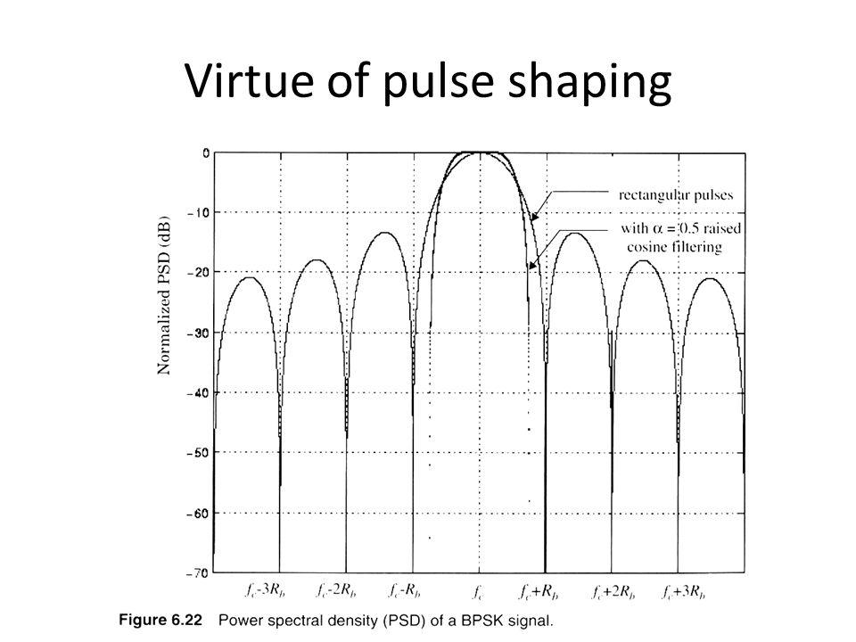 Διαμορφωση Ρ(Ε) = P S P b P S =πιθανοτητα σφαλματος συμβολων =P(E) P b =πιθανοτητα σφαλματος bit E avg = μεση ενεργεια συμβολου Ε b = μεση ενεργεια bit υποθετουμε οτι γειτονικα σημεια αντιστοιχουν σε ομαδες δυαδι-κων συμβολων που διαφερουν σε ενα μονο bit (Gray coding).