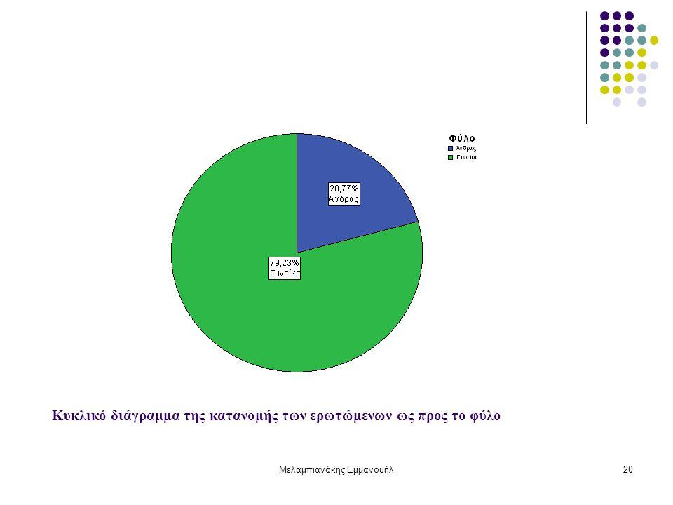 Μελαμπιανάκης Εμμανουήλ20 Κυκλικό διάγραμμα της κατανομής των ερωτώμενων ως προς το φύλο