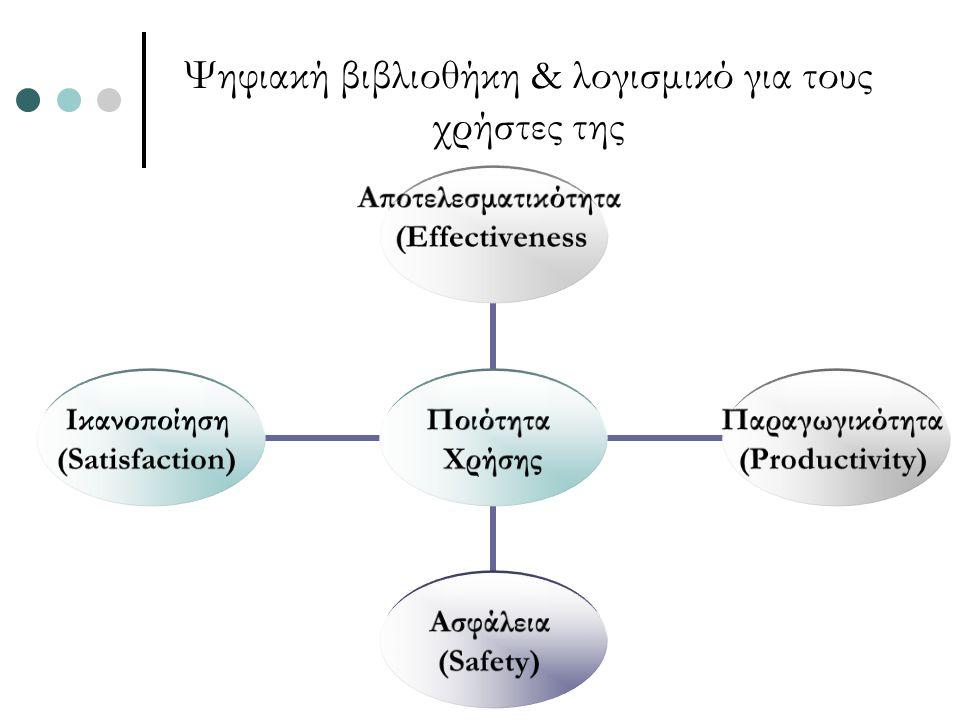 Ψηφιακή βιβλιοθήκη & λογισμικό για τους χρήστες της Ποιότητα Χρήσης Αποτελεσματικότητα (Effectiveness Παραγωγικότητα (Productivity) Ασφάλεια (Safety) Ικανοποίηση (Satisfaction)
