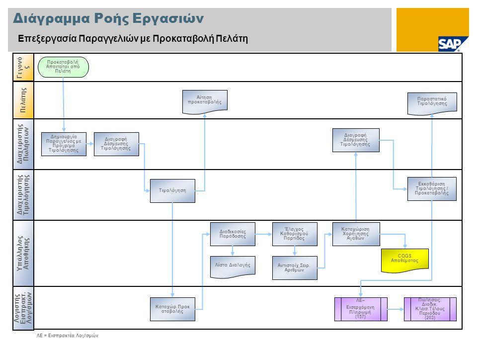 Διάγραμμα Ροής Εργασιών Επεξεργασία Παραγγελιών με Προκαταβολή Πελάτη Διαχειριστής Πωλήσεων Υπάλληλος Αποθήκης Λογιστής Εισπρακτ. Λογ/σμών Γεγονό ς Δη