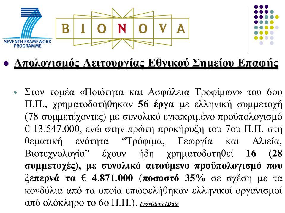 Απολογισμός Λειτουργίας Εθνικού Σημείου Επαφής Απολογισμός Λειτουργίας Εθνικού Σημείου Επαφής  Στον τομέα «Ποιότητα και Ασφάλεια Τροφίμων» του 6ου Π.Π., χρηματοδοτήθηκαν 56 έργα με ελληνική συμμετοχή (78 συμμετέχοντες) με συνολικό εγκεκριμένο προϋπολογισμό € 13.547.000, ενώ στην πρώτη προκήρυξη του 7ου Π.Π.