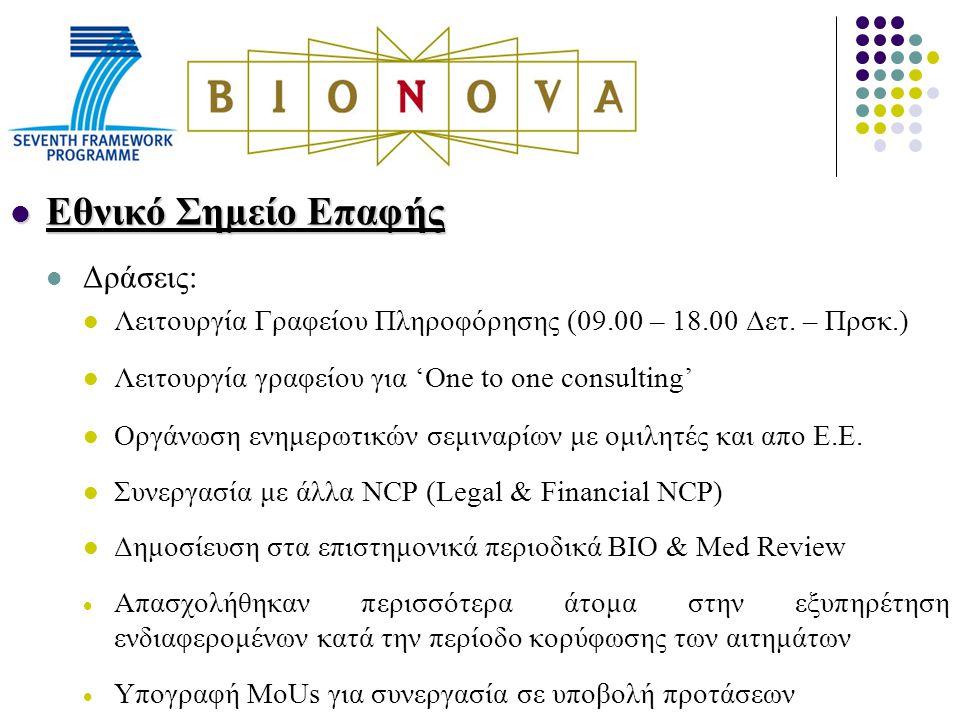 Εθνικό Σημείο Επαφής Εθνικό Σημείο Επαφής Δράσεις: Λειτουργία Γραφείου Πληροφόρησης (09.00 – 18.00 Δετ.