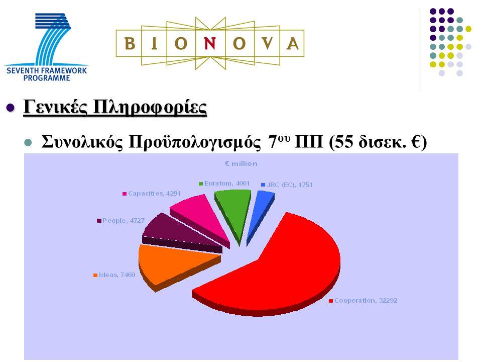 Γενικές Πληροφορίες Γενικές Πληροφορίες Συνολικός Προϋπολογισμός 7 ου ΠΠ (55 δισεκ. €)