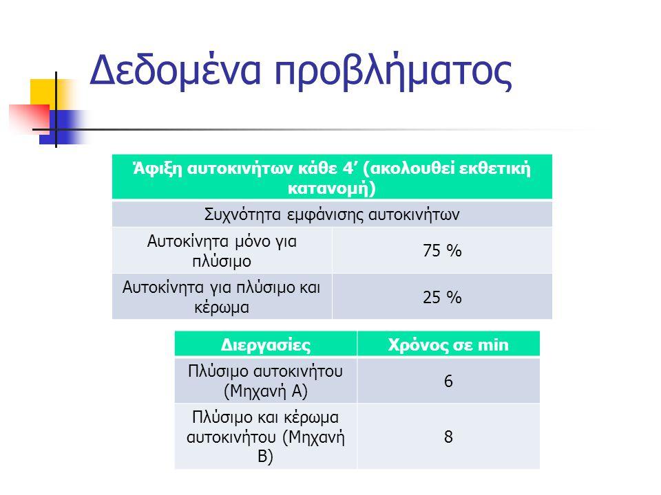 Δεδομένα προβλήματος ΔιεργασίεςΧρόνος σε min Πλύσιμο αυτοκινήτου (Μηχανή Α) 6 Πλύσιμο και κέρωμα αυτοκινήτου (Μηχανή Β) 8 Άφιξη αυτοκινήτων κάθε 4' (ακολουθεί εκθετική κατανομή) Συχνότητα εμφάνισης αυτοκινήτων Αυτοκίνητα μόνο για πλύσιμο 75 % Αυτοκίνητα για πλύσιμο και κέρωμα 25 %