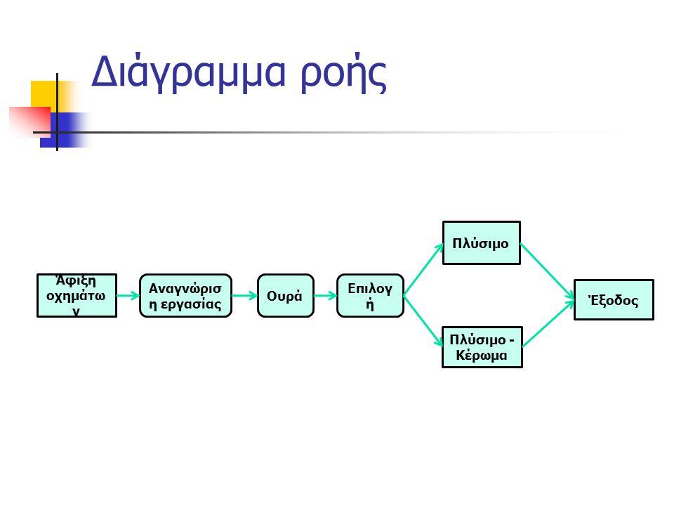 Διάγραμμα ροής Άφιξη οχημάτω ν Πλύσιμο - Κέρωμα Πλύσιμο Αναγνώρισ η εργασίας Ουρά Επιλογ ή Έξοδος