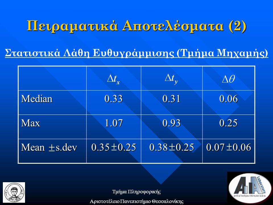 Τμήμα Πληροφορικής Αριστοτέλειο Πανεπιστήμιο Θεσσαλονίκης Πειραματικά Αποτελέσματα (2) Στατιστικά Λάθη Ευθυγράμμισης (Τμήμα Μηχαμής) Median0.330.310.06 Max1.070.930.25 Mean s.dev 0.35 0.25 0.38 0.25 0.07 0.06