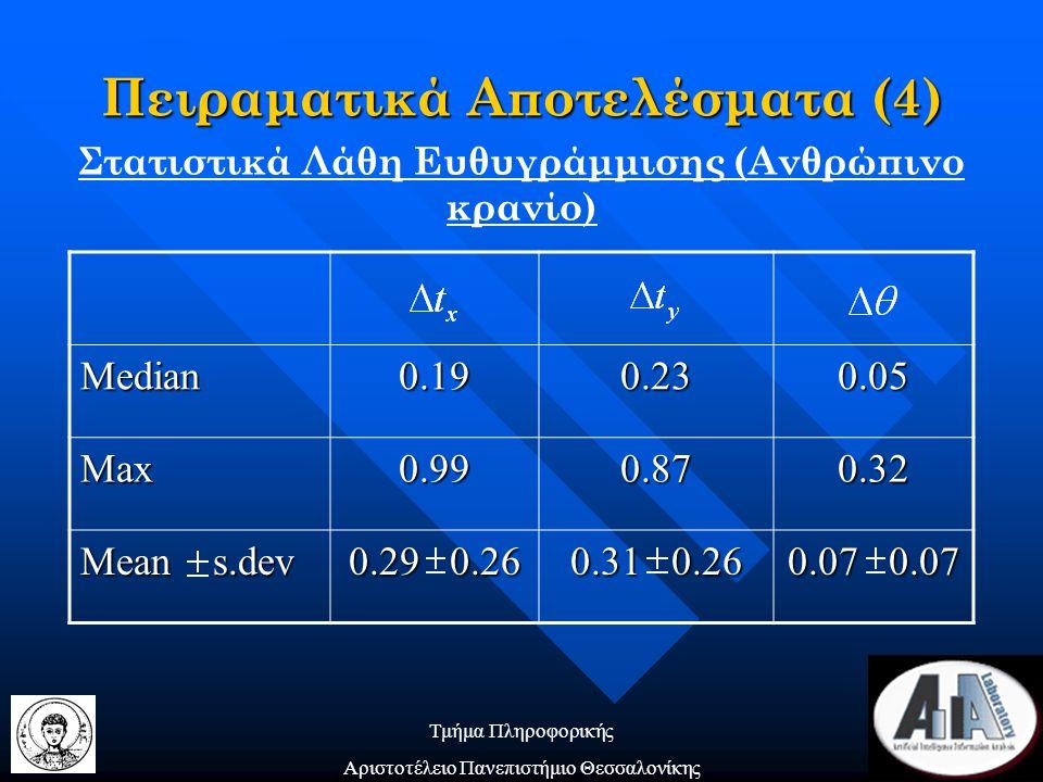 Τμήμα Πληροφορικής Αριστοτέλειο Πανεπιστήμιο Θεσσαλονίκης Στατιστικά Λάθη Ευθυγράμμισης (Ανθρώπινο κρανίο) Πειραματικά Αποτελέσματα (4) Median0.190.230.05 Max0.990.870.32 Mean s.dev 0.29 0.26 0.31 0.26 0.07 0.07