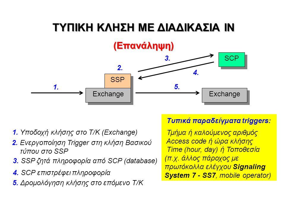 ΤΥΠΙΚΗ ΚΛΗΣΗ ΜΕ ΔΙΑΔΙΚΑΣΙΑ ΙΝ (Επανάληψη) SSP Exchange SCP 1. 2. 3. 4. 5. Exchange 1. Υποδοχή κλήσης στο Τ/Κ (Exchange) 2. Ενεργοποίηση Trigger στη κλ