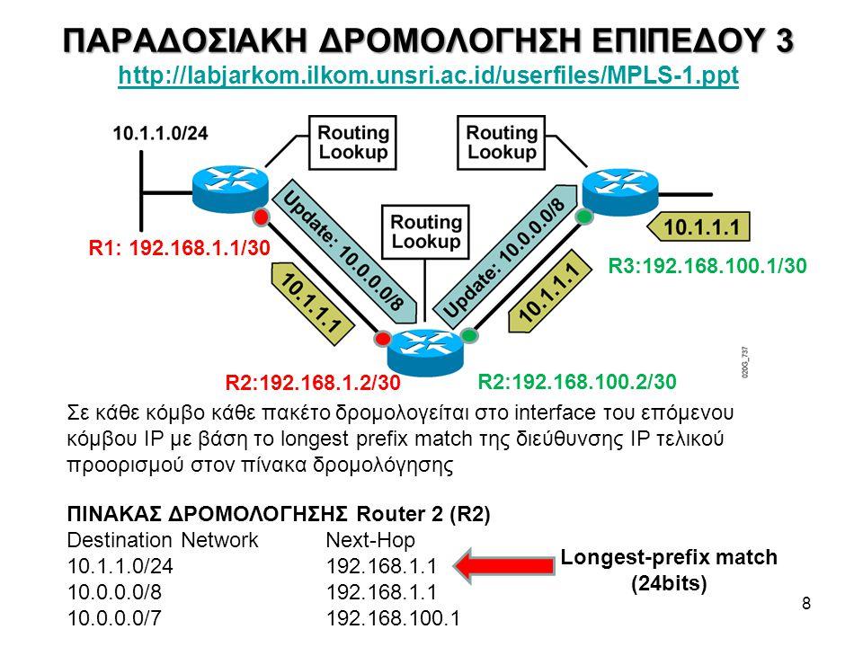 ΔΡΟΜΟΛΟΓΗΣΗ ΕΠΙΠΕΔΟΥ 2.5: MPLS (Multi-Protocol Label Switching) 9 MPLS core routers :Label Switch Router – LSR Αντικαθιστούν (swap) Labels Προωθούν τα πακέτα με βάση πίνακες δρομολόγησης ανά Label MPLS edge routers:Edge LSR, Label Edge Router – LER Εισάγουν/διαγράφουν επικεφαλίδες MPLS Δρομολογούν με βάση πίνακες δρομολόγησης IP και Labels