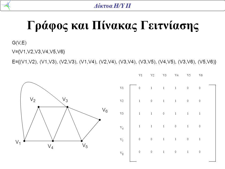 Δίκτυα Η/Υ ΙΙ Γράφος και Πίνακας Γειτνίασης V1V1 V2V2 V3V3 V6V6 V4V4 V5V5 V1V2V3V4V5V6 V1011100 V2101100 V3110111 V4V4 111010 V5V5 001101 V6V6 001010 G(V,E) V={V1,V2,V3,V4,V5,V6} E={(V1,V2), (V1,V3), (V2,V3), (V1,V4), (V2,V4), (V3,V4), (V3,V5), (V4,V5), (V3,V6), (V5,V6)}