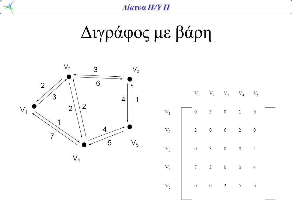 Δίκτυα Η/Υ ΙΙ Διγράφος με βάρη V1V1 V2V2 V3V3 V4V4 V5V5 V1V1 03010 V2V2 20620 V3V3 03004 V4V4 72004 V5V5 00250 V5V5 V4V4 V3V3 V2V2 V1V1 2 3 1 5 7 2 2 6 4 3 4 1