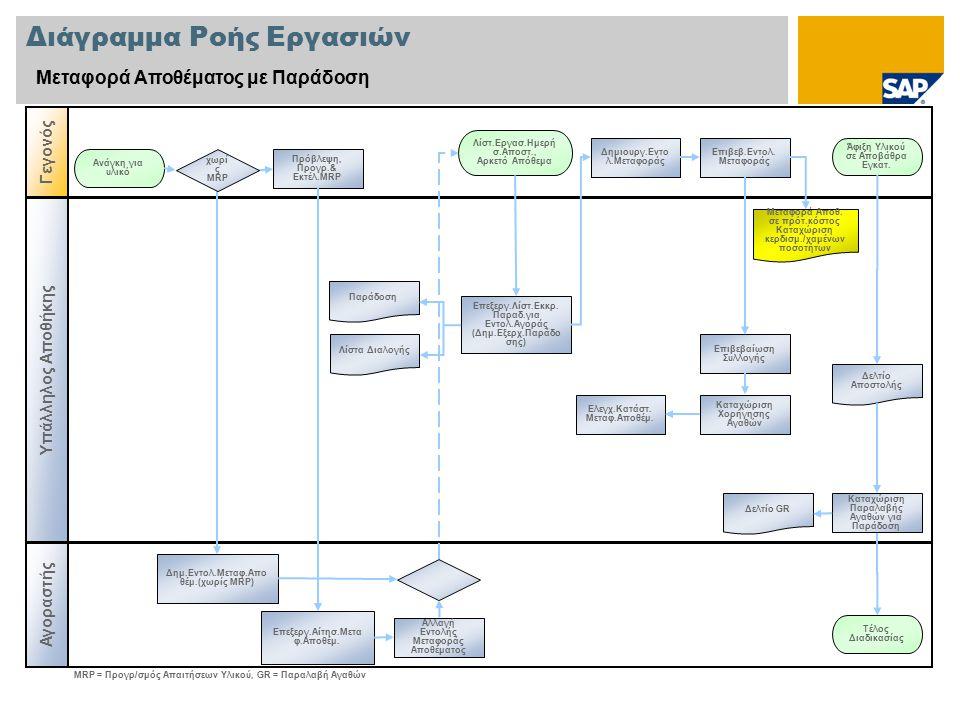 Διάγραμμα Ροής Εργασιών Μεταφορά Αποθέματος με Παράδοση Υπάλληλος Αποθήκης Γεγονός Αγοραστής Πρόβλεψη, Προγρ.& Εκτέλ.MRP Ανάγκη για υλικό Λίστα Διαλογής Μεταφορά Αποθ.