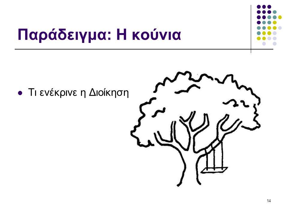 14 Παράδειγμα: Η κούνια Τι ενέκρινε η Διοίκηση