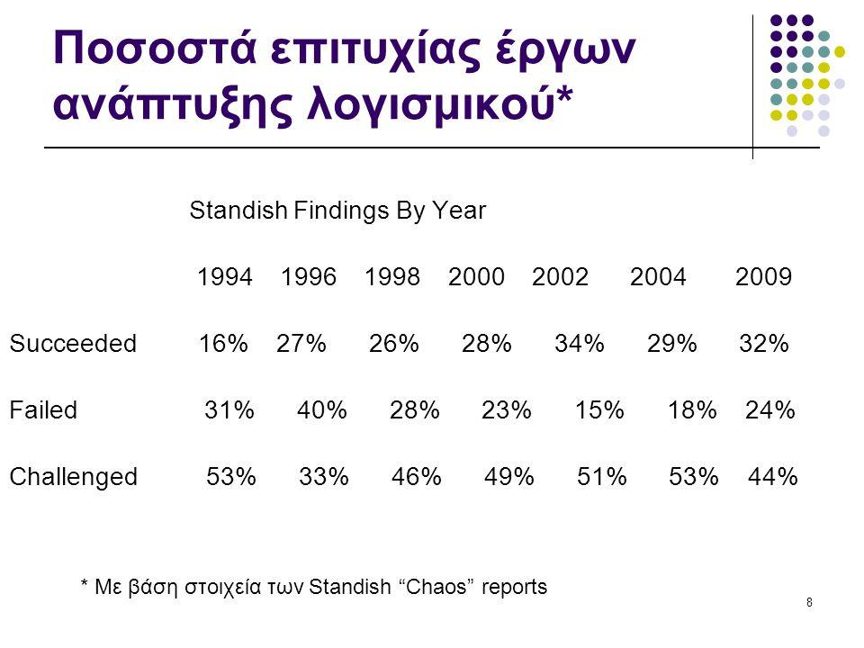 8 Ποσοστά επιτυχίας έργων ανάπτυξης λογισμικού* Standish Findings By Year 1994 1996 1998 2000 2002 2004 2009 Succeeded 16% 27% 26% 28% 34% 29% 32% Failed 31% 40% 28% 23% 15% 18% 24% Challenged 53% 33% 46% 49% 51% 53% 44% * Με βάση στοιχεία των Standish Chaos reports