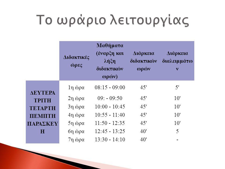 Διδακτικές ώρες Μαθήματα (έναρξη και λήξη διδακτικών ωρών) Διάρκεια διδακτικών ωρών Διάρκεια διαλειμμάτω ν ΔΕΥΤΕΡΑ ΤΡΙΤΗ ΤΕΤΑΡΤΗ ΠΕΜΠΤΗ ΠΑΡΑΣΚΕΥ Η 1η ώρα08:15 - 09:0045 5 2η ώρα09: - 09:5045 10 3η ώρα10:00 - 10:4545 10 4η ώρα10:55 - 11:4045 10 5η ώρα11:50 - 12:3545 10 6η ώρα12:45 - 13:2540 5 7η ώρα13:30 - 14:1040 -