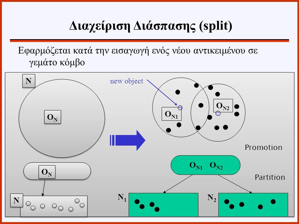 Εφαρμόζεται κατά την εισαγωγή ενός νέου αντικειμένου σε γεμάτο κόμβο 13 ONON ONON ONON ONON N N N N O N1 N1N1 O N2 N2N2 new object O N1 O N2 Promotion Partition Διαχείριση Διάσπασης (split)