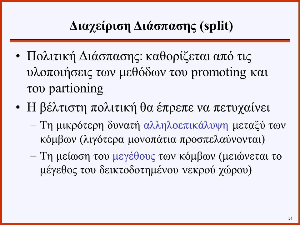 Πολιτική Διάσπασης: καθορίζεται από τις υλοποιήσεις των μεθόδων του promoting και του partioning Η βέλτιστη πολιτική θα έπρεπε να πετυχαίνει –Τη μικρότερη δυνατή αλληλοεπικάλυψη μεταξύ των κόμβων (λιγότερα μονοπάτια προσπελαύνονται) –Τη μείωση του μεγέθους των κόμβων (μειώνεται το μέγεθος του δεικτοδοτημένου νεκρού χώρου) 14 Διαχείριση Διάσπασης (split)