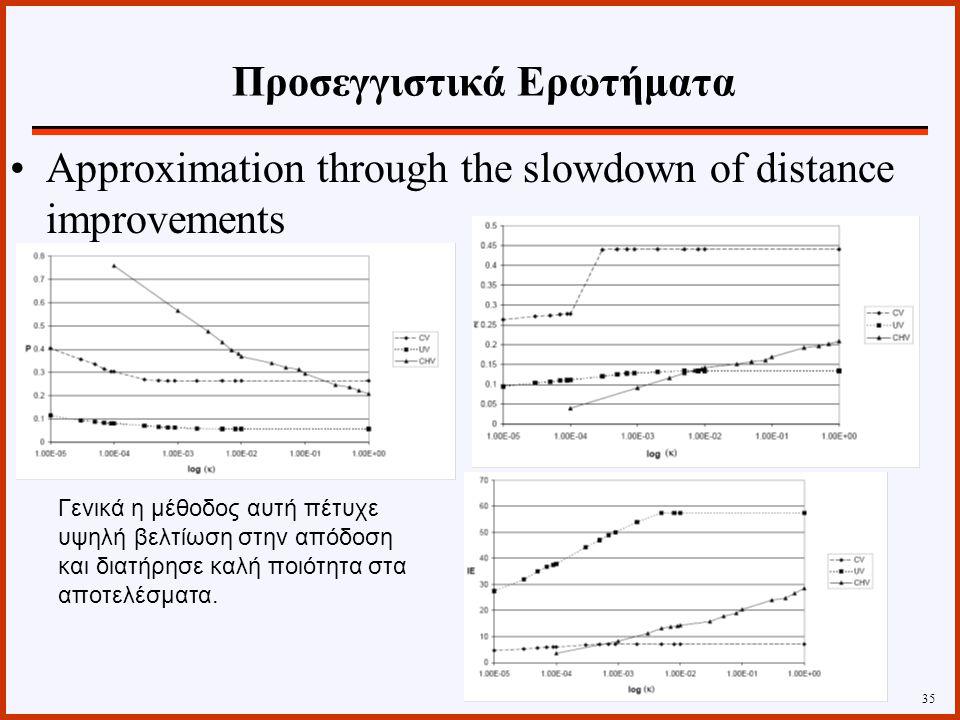 35 Approximation through the slowdown of distance improvements Γενικά η μέθοδος αυτή πέτυχε υψηλή βελτίωση στην απόδοση και διατήρησε καλή ποιότητα στα αποτελέσματα.