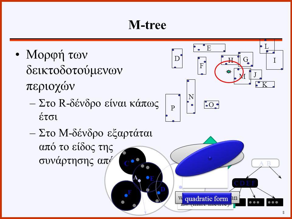 Μορφή των δεικτοδοτούμενων περιοχών –Στο R-δένδρο είναι κάπως έτσι –Στο Μ-δένδρο εξαρτάται από το είδος της συνάρτησης απόστασης 8 G D E H F P O N L I J K M C D E F A B B F D E A C Euclidean L 2 L 1 (city-block) L  (max-metric) weighted-Euclidean quadratic form M-tree