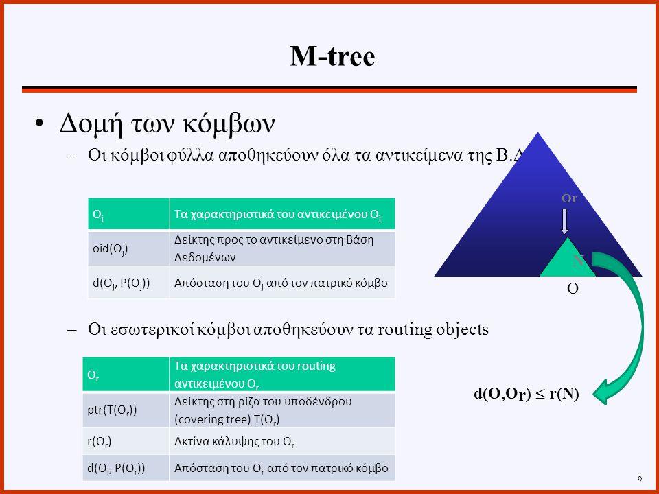Σε αντιστοιχία με το Μ-δένδρο οι κόμβοι διακρίνονται Κόμβους φύλλα Εσωτερικούς κόμβους δεικτοδότησης 20 Oid i Identifier του αντικειμένου Ο i D(O i, Rep(O i )) Απόσταση μεταξύ του αντικειμένου O i και του αντιπροσωπευτικού αντικειμένου του κόμβου Rep(O i ) OiOi Το αντικειμένου Ο i OiOi Το αντιπροσωπευτικό αντικείμενο του υπο- δένδρου του κόμβου Radius i Η ακτίνα κάλυψης της περιοχής που καλύπτει ο κόμβος D(O i, Rep(O i )) Απόσταση μεταξύ του αντικειμένου O i και του αντιπροσωπευτικού αντικειμένου του κόμβου Rep(O i ) Ptr(TO i )Δείκτης προς τη ρίζα του υπο-δένδρου NEntries(Ptr(TO i )) Αριθμός των εγγραφών στον κόμβου που δείχνει ο Ptr(TO i ) Slim-tree