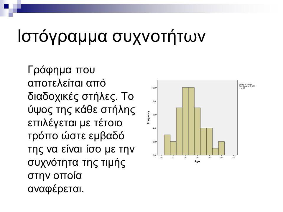 Ιστόγραμμα συχνοτήτων Γράφημα που αποτελείται από διαδοχικές στήλες. Το ύψος της κάθε στήλης επιλέγεται με τέτοιο τρόπο ώστε εμβαδό της να είναι ίσο μ