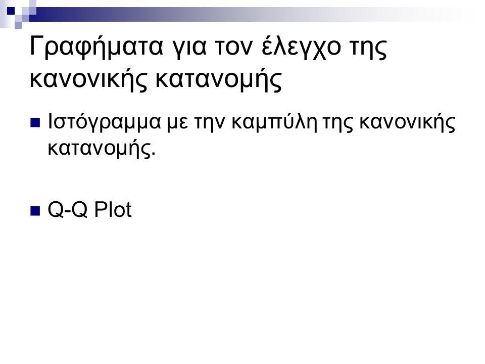 Γραφήματα για τον έλεγχο της κανονικής κατανομής Ιστόγραμμα με την καμπύλη της κανονικής κατανομής. Q-Q Plot
